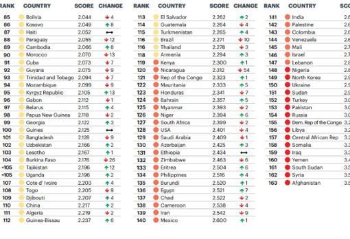 Los países más peligrosos para viajar solo